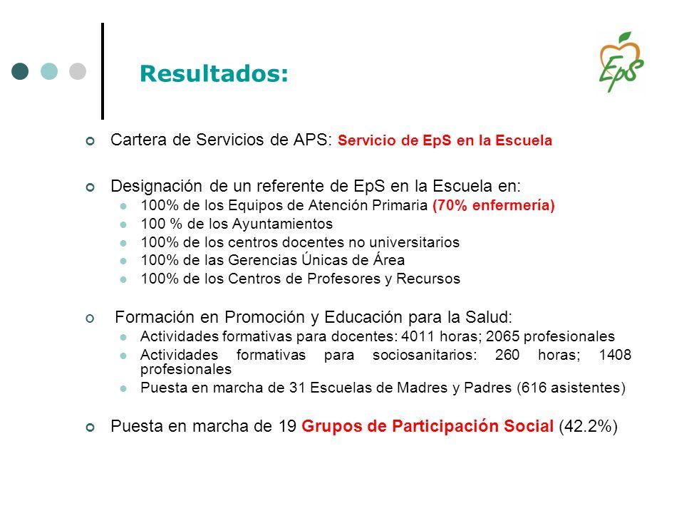 Resultados: Cartera de Servicios de APS: Servicio de EpS en la Escuela