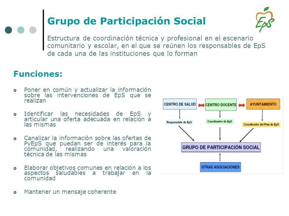 Grupo de Participación Social Estructura de coordinación técnica y profesional en el escenario comunitario y escolar, en el que se reúnen los responsables de EpS de cada una de las instituciones que lo forman