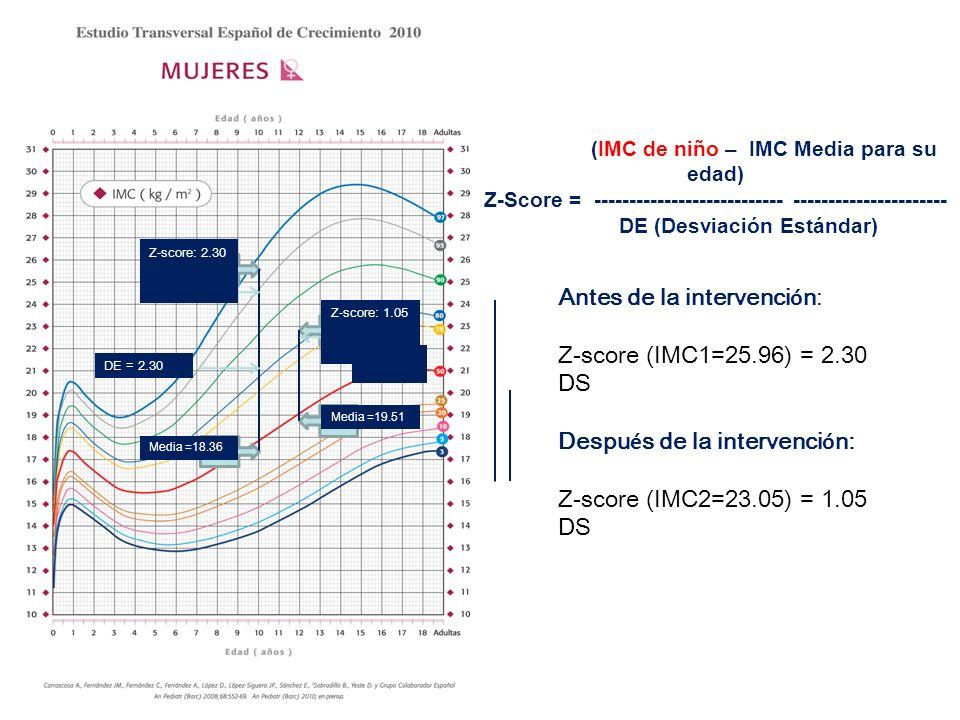 Antes de la intervención: Z-score (IMC1=25.96) = 2.30 DS