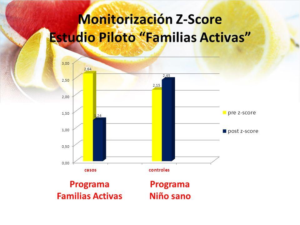 Monitorización Z-Score Estudio Piloto Familias Activas