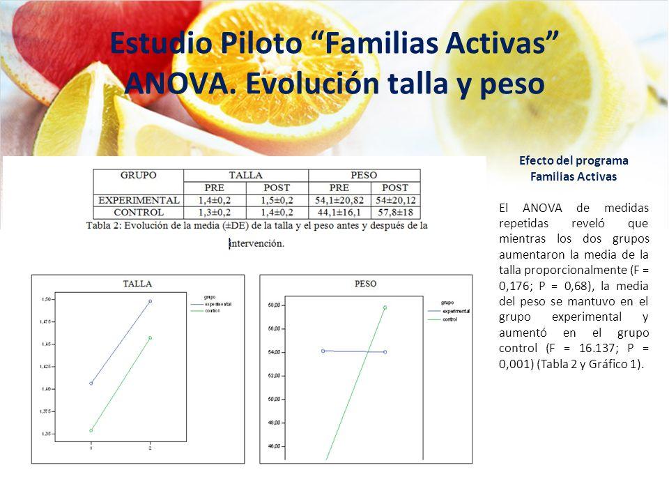 Estudio Piloto Familias Activas ANOVA. Evolución talla y peso