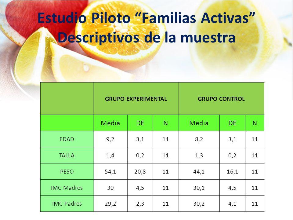 Estudio Piloto Familias Activas Descriptivos de la muestra