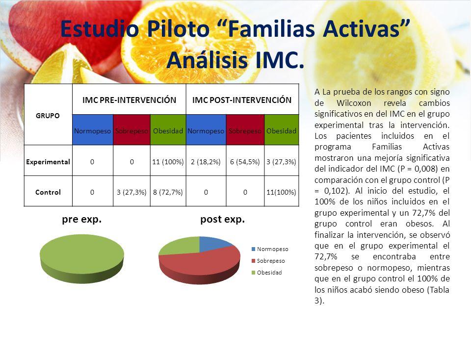 Estudio Piloto Familias Activas Análisis IMC.