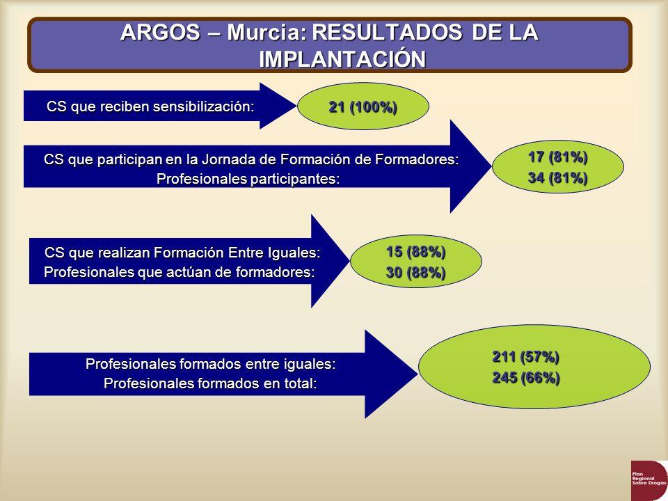 ARGOS – Murcia: RESULTADOS DE LA IMPLANTACIÓN