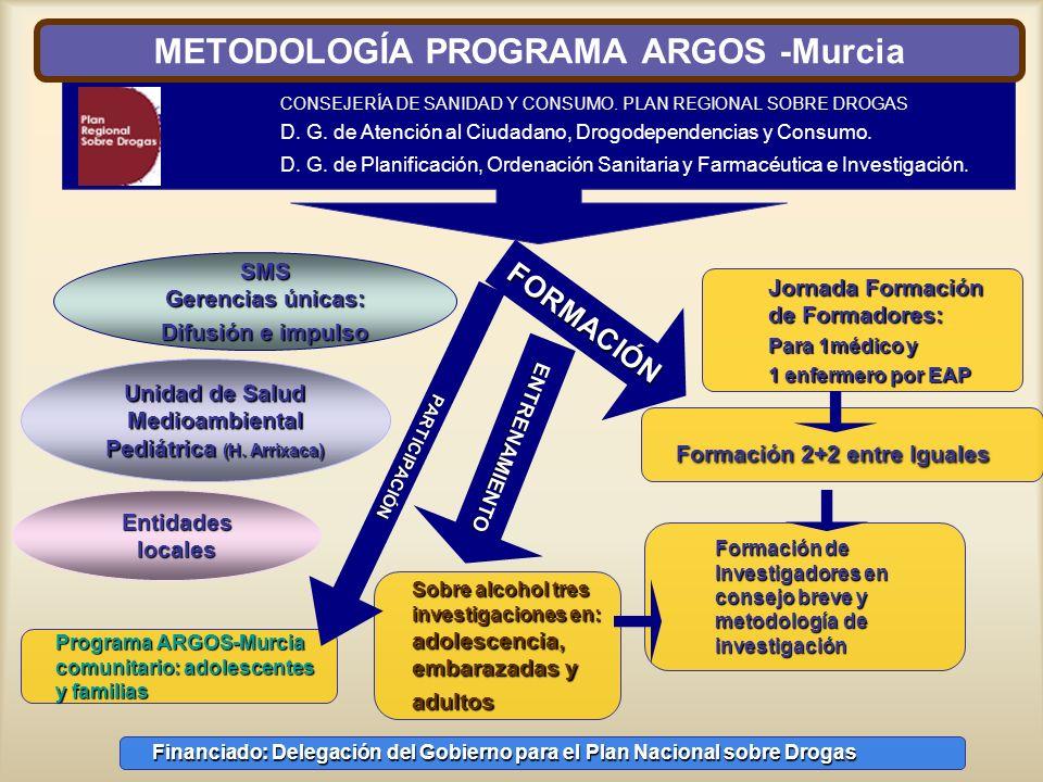 METODOLOGÍA PROGRAMA ARGOS -Murcia