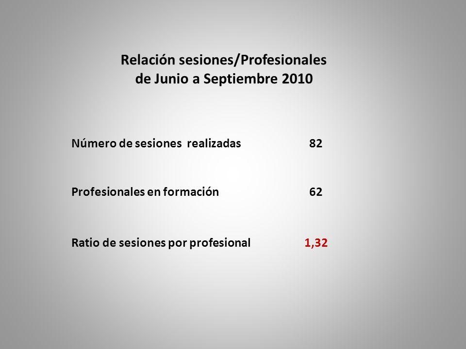 Relación sesiones/Profesionales