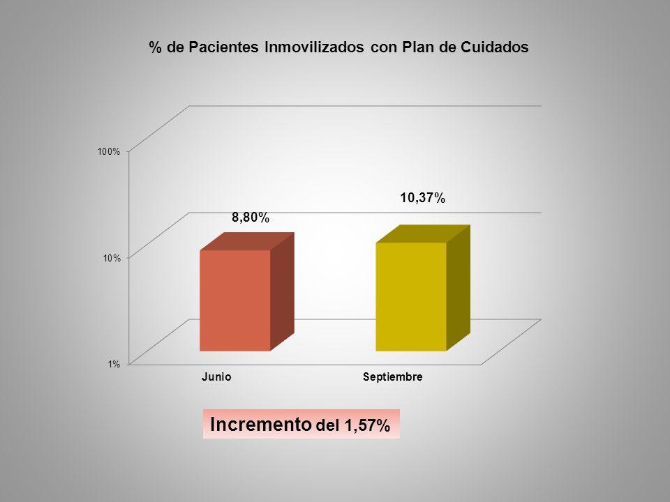 Incremento del 1,57%