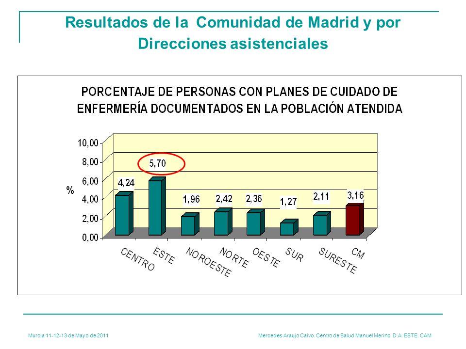 Resultados de la Comunidad de Madrid y por Direcciones asistenciales