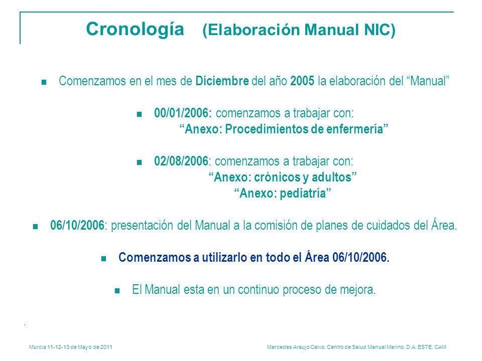 Cronología (Elaboración Manual NIC)