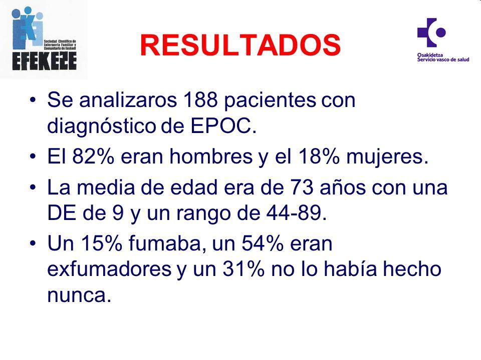 RESULTADOS Se analizaros 188 pacientes con diagnóstico de EPOC.
