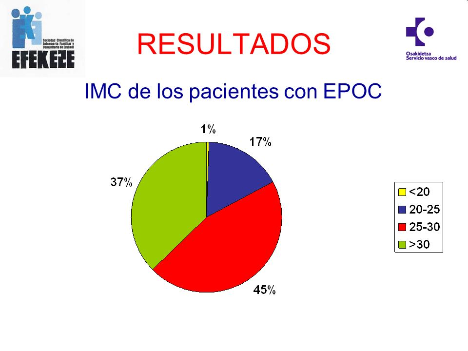 RESULTADOS IMC de los pacientes con EPOC