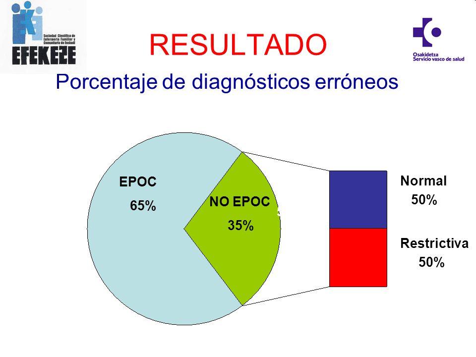 RESULTADO Porcentaje de diagnósticos erróneos EPOC NO EPOC Normal 65%