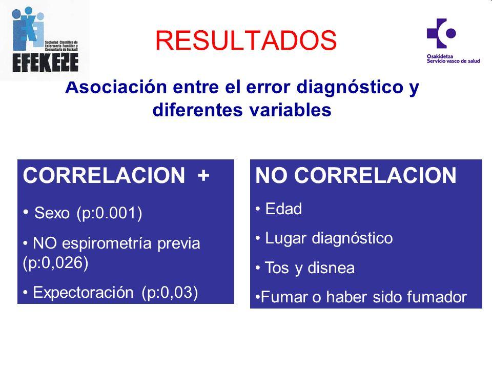 Asociación entre el error diagnóstico y diferentes variables