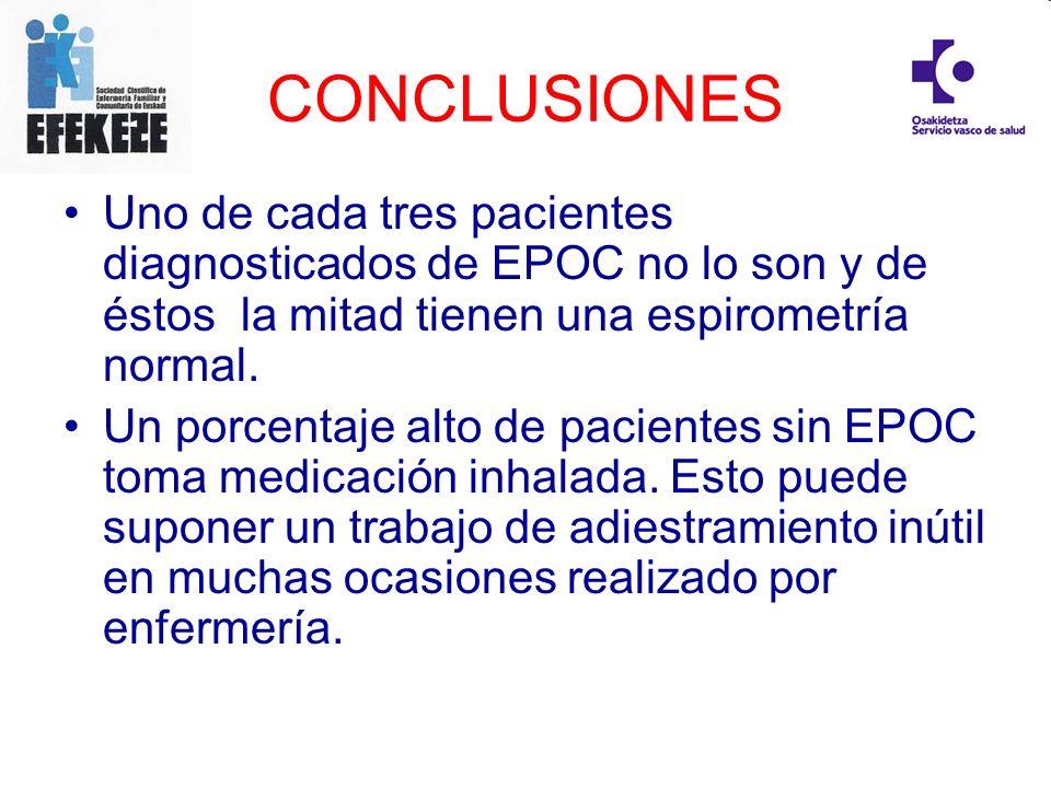 CONCLUSIONES Uno de cada tres pacientes diagnosticados de EPOC no lo son y de éstos la mitad tienen una espirometría normal.