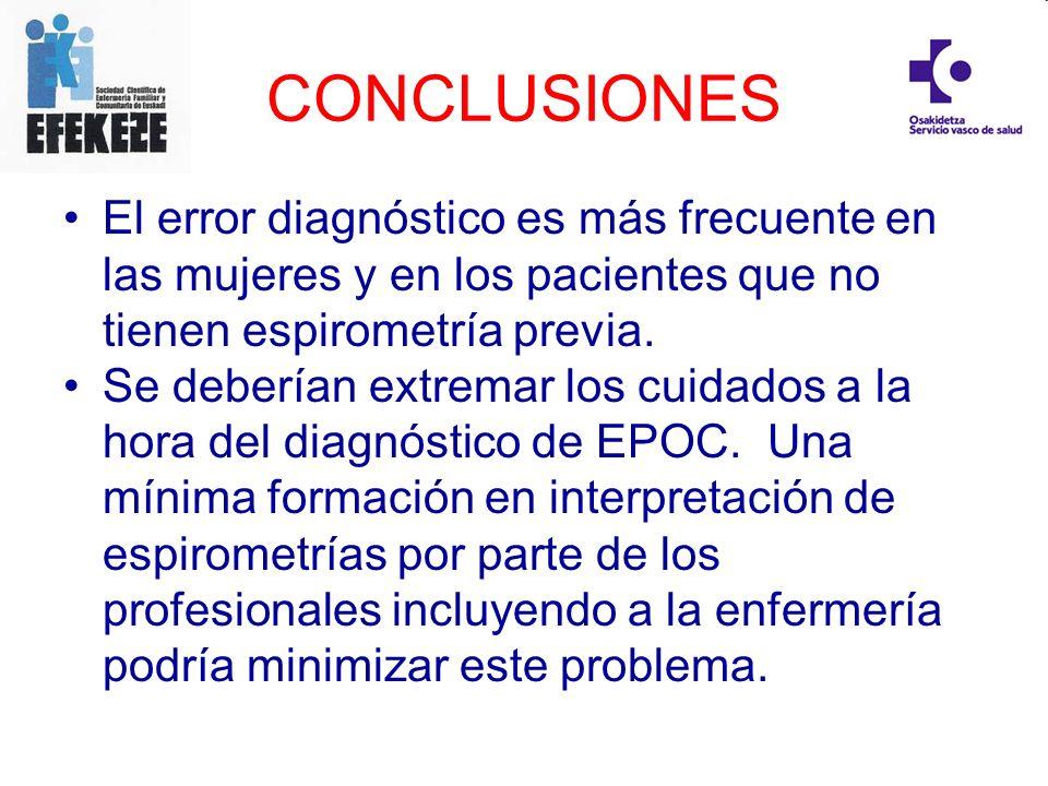 CONCLUSIONESEl error diagnóstico es más frecuente en las mujeres y en los pacientes que no tienen espirometría previa.