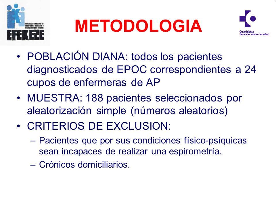 METODOLOGIAPOBLACIÓN DIANA: todos los pacientes diagnosticados de EPOC correspondientes a 24 cupos de enfermeras de AP.
