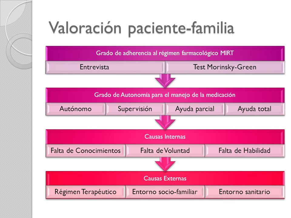 Valoración paciente-familia
