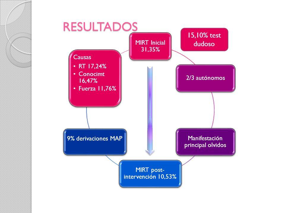 RESULTADOS 15,10% test dudoso MIRT Inicial 31,35% 2/3 autónomos
