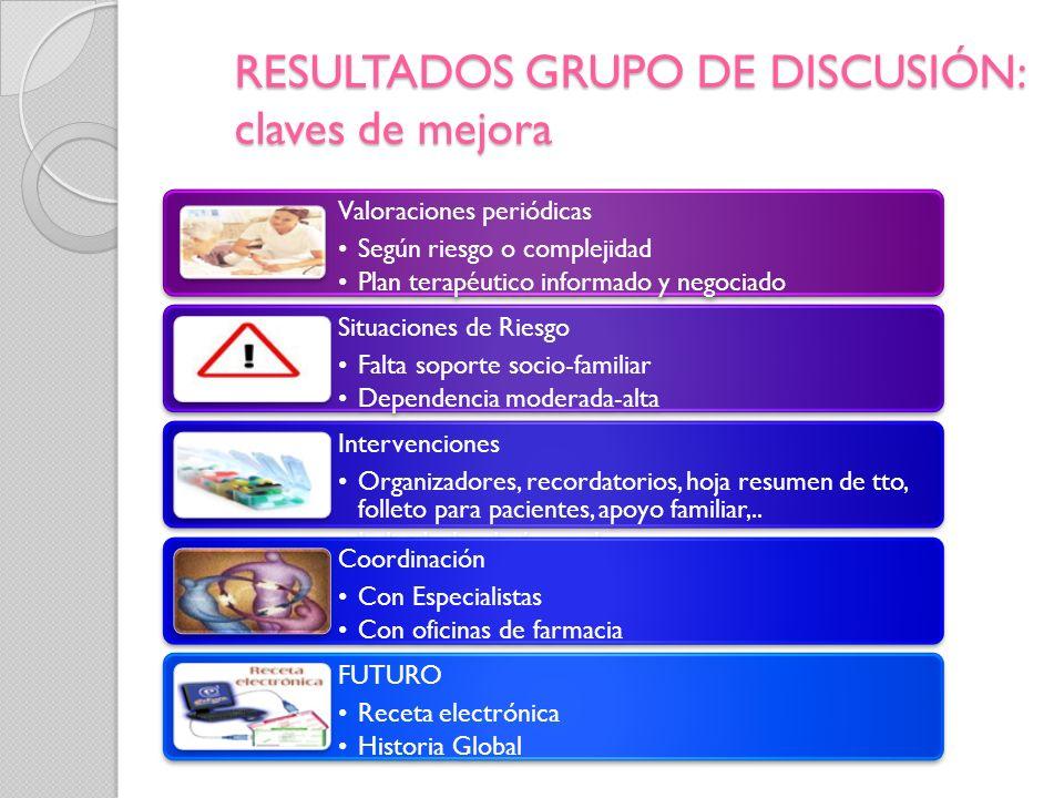 RESULTADOS GRUPO DE DISCUSIÓN: claves de mejora