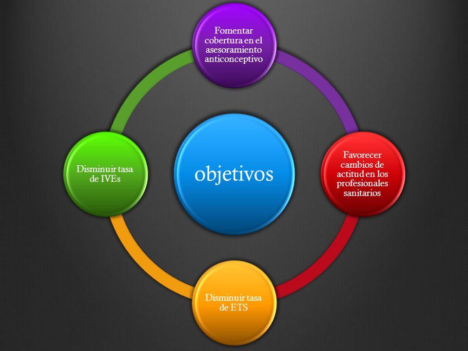 objetivos Fomentar cobertura en el asesoramiento anticonceptivo