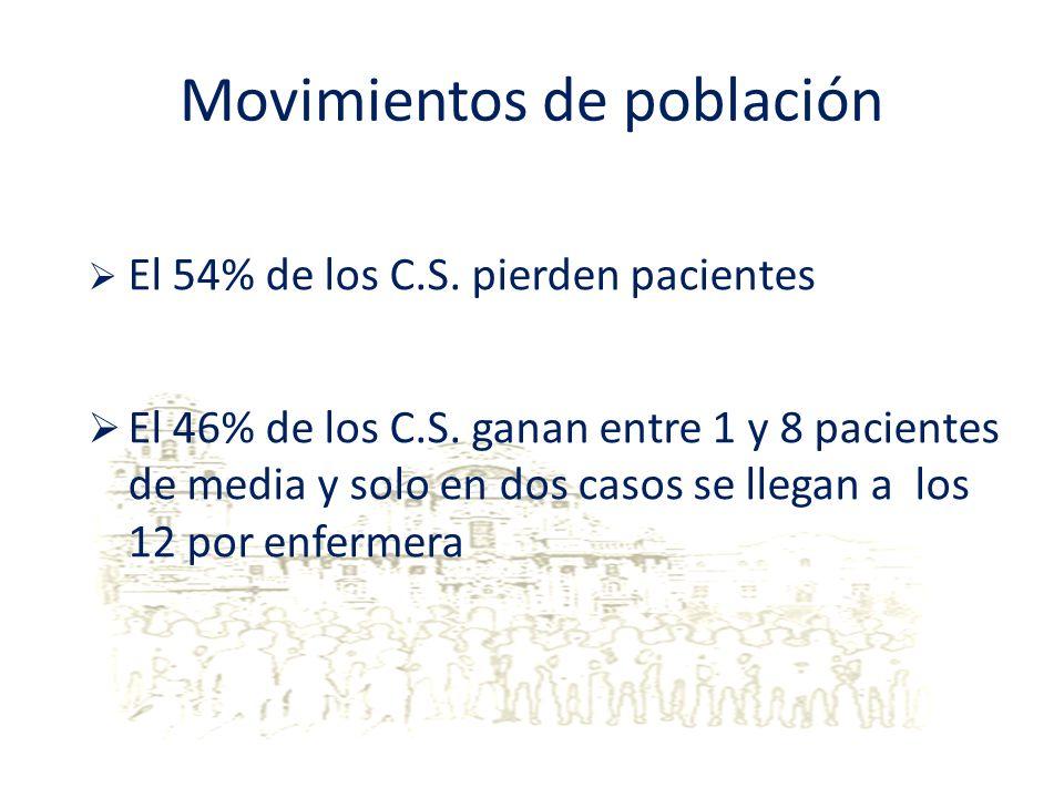 Movimientos de población
