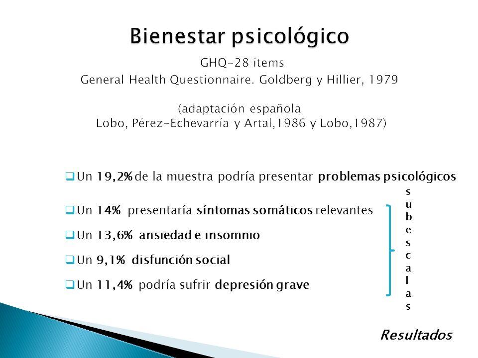 Bienestar psicológico GHQ-28 ítems General Health Questionnaire