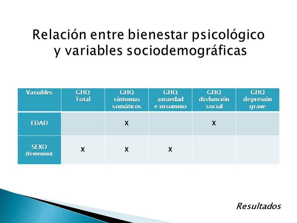 Relación entre bienestar psicológico y variables sociodemográficas