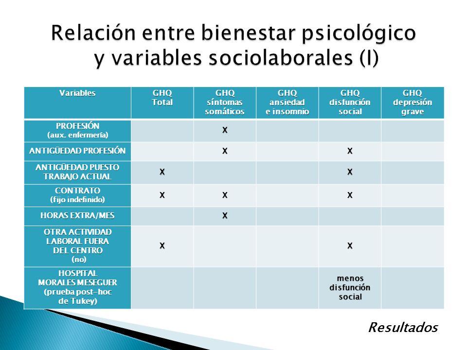 Relación entre bienestar psicológico y variables sociolaborales (I)