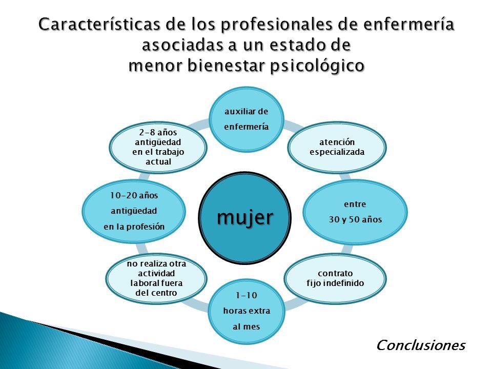 Características de los profesionales de enfermería asociadas a un estado de menor bienestar psicológico