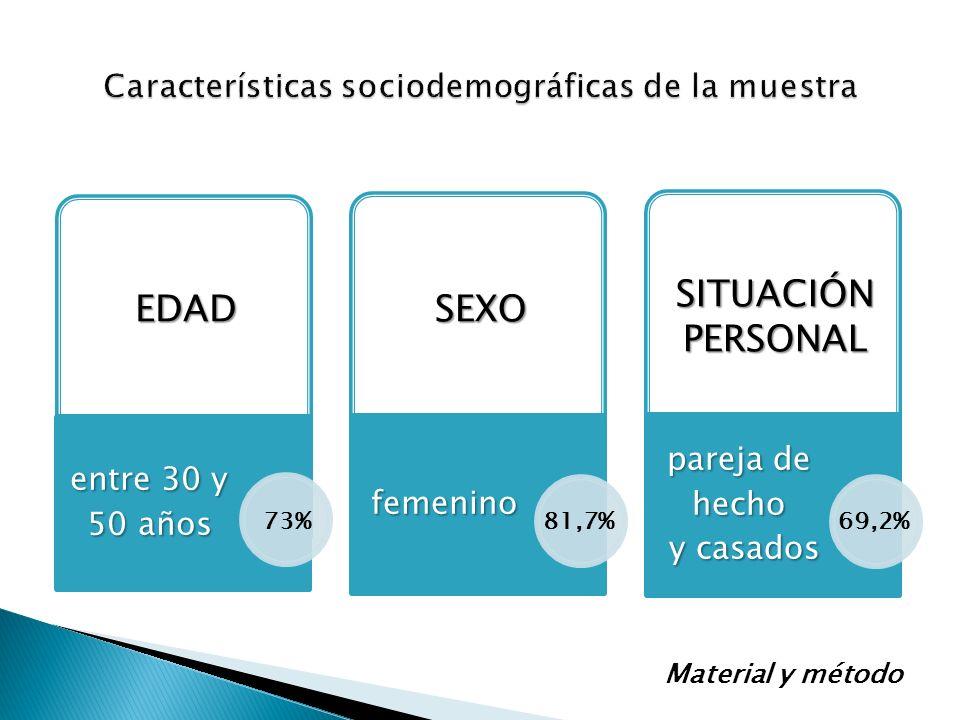 Características sociodemográficas de la muestra