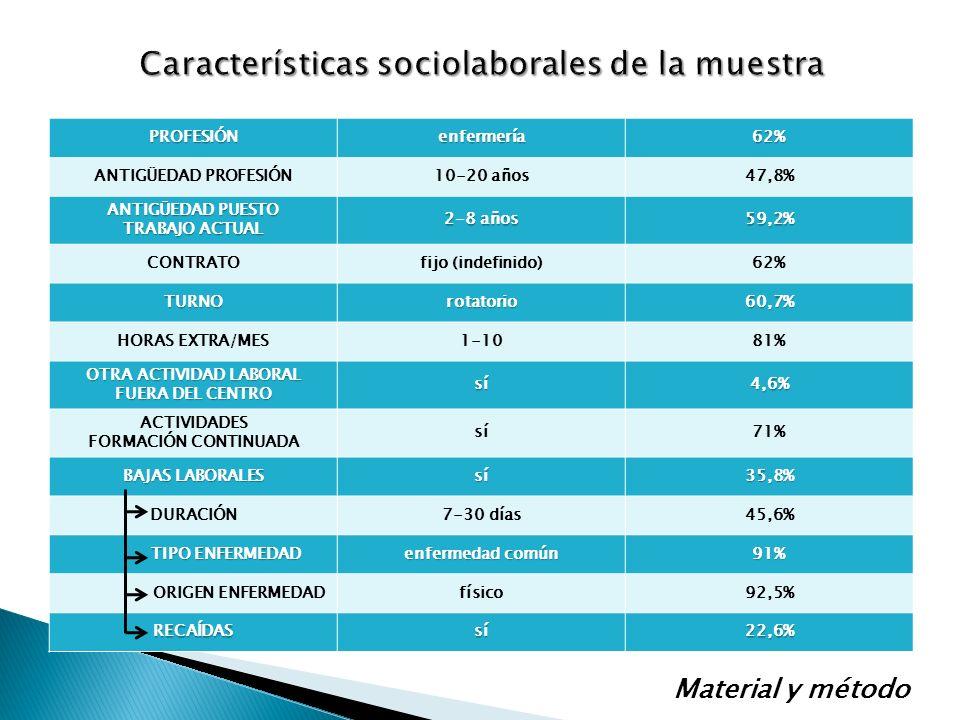 Características sociolaborales de la muestra