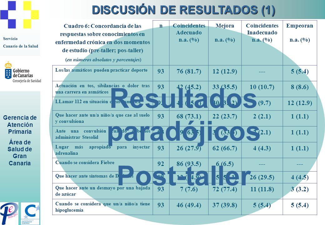 DISCUSIÓN DE RESULTADOS (1) (en números absolutos y porcentajes)