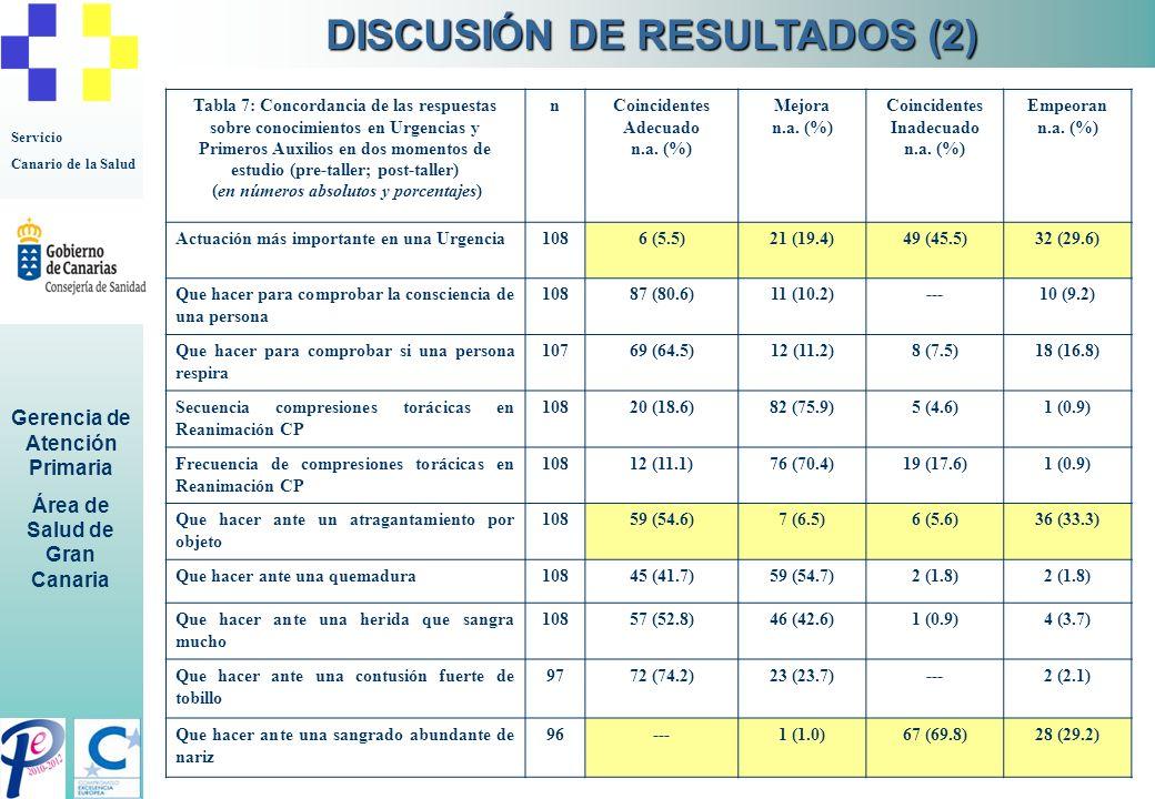 DISCUSIÓN DE RESULTADOS (2) (en números absolutos y porcentajes)