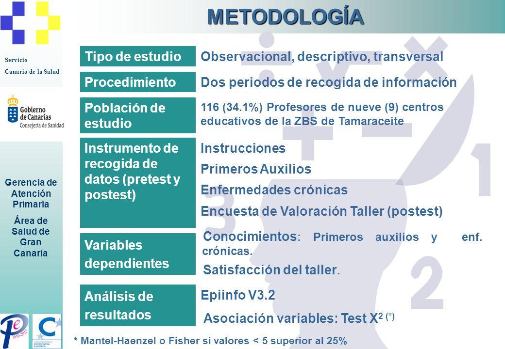 METODOLOGÍA Tipo de estudio Observacional, descriptivo, transversal