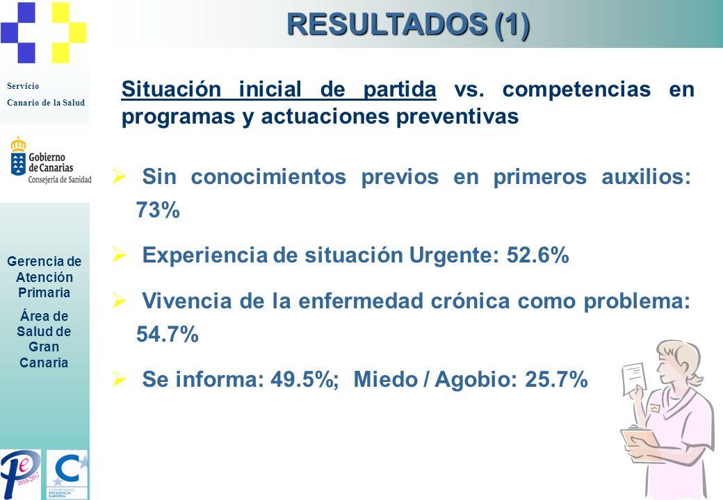RESULTADOS (1) Situación inicial de partida vs. competencias en programas y actuaciones preventivas.