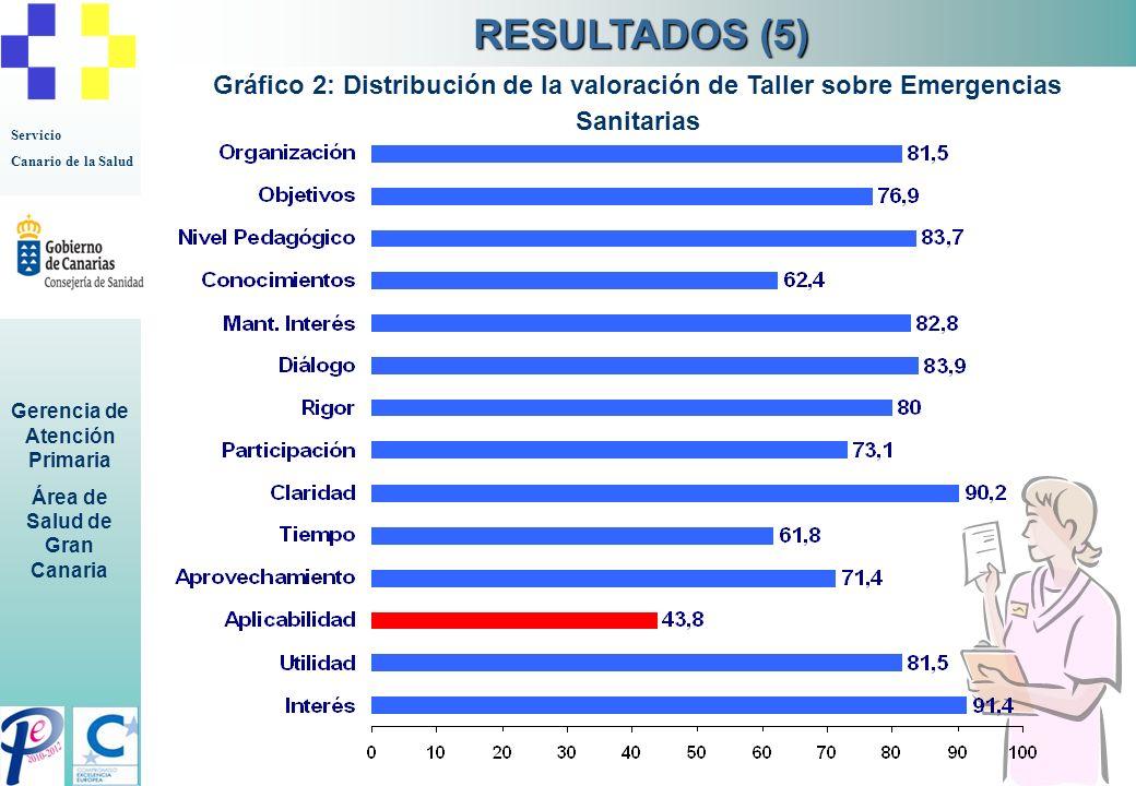 RESULTADOS (5) Gráfico 2: Distribución de la valoración de Taller sobre Emergencias Sanitarias 9