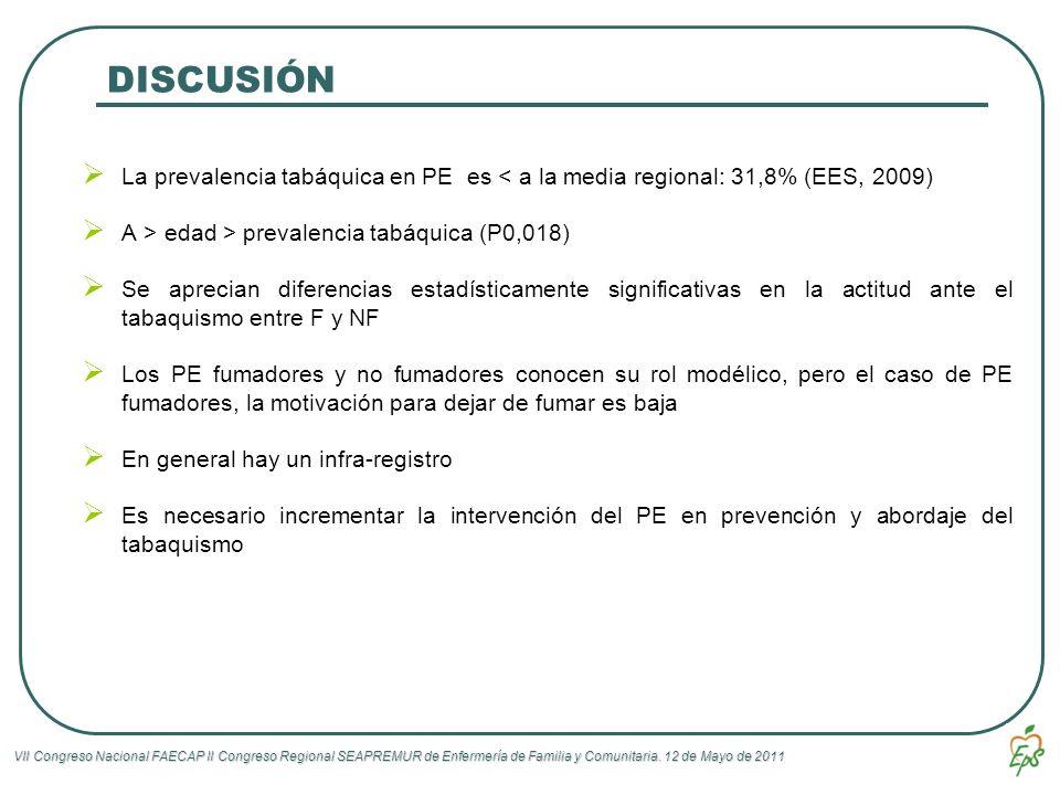 DISCUSIÓN La prevalencia tabáquica en PE es < a la media regional: 31,8% (EES, 2009) A > edad > prevalencia tabáquica (P0,018)