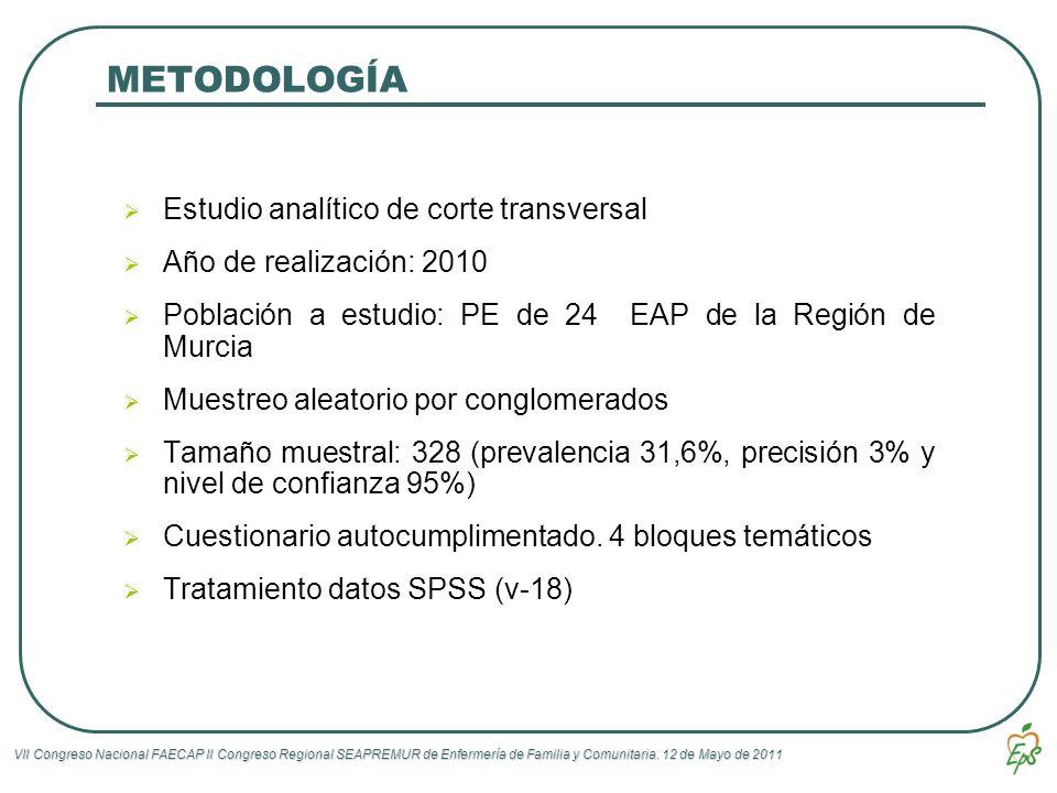 METODOLOGÍA Estudio analítico de corte transversal