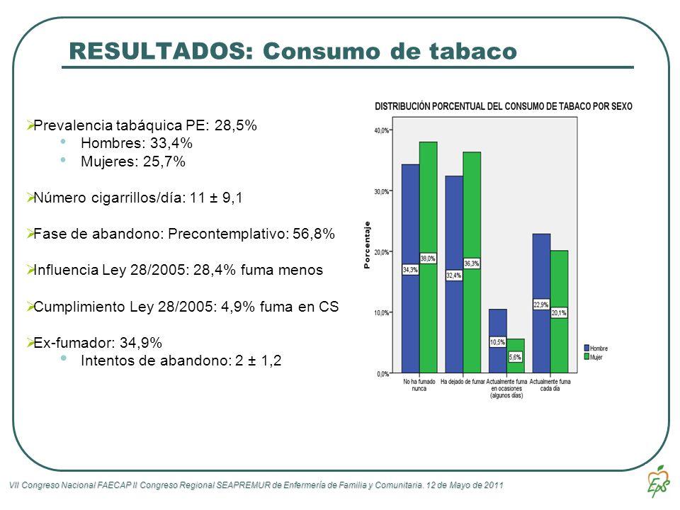 RESULTADOS: Consumo de tabaco