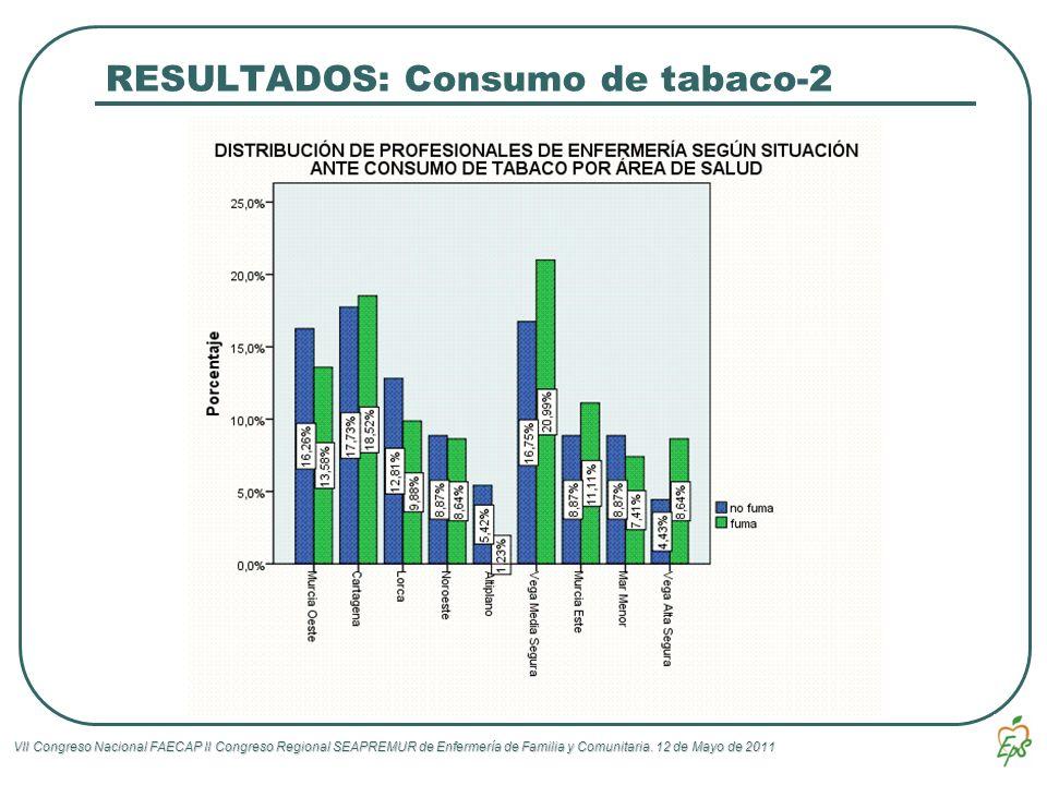 RESULTADOS: Consumo de tabaco-2
