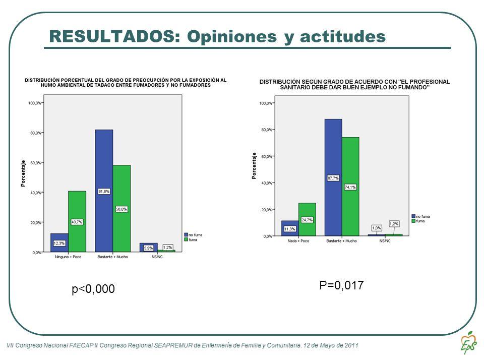 RESULTADOS: Opiniones y actitudes