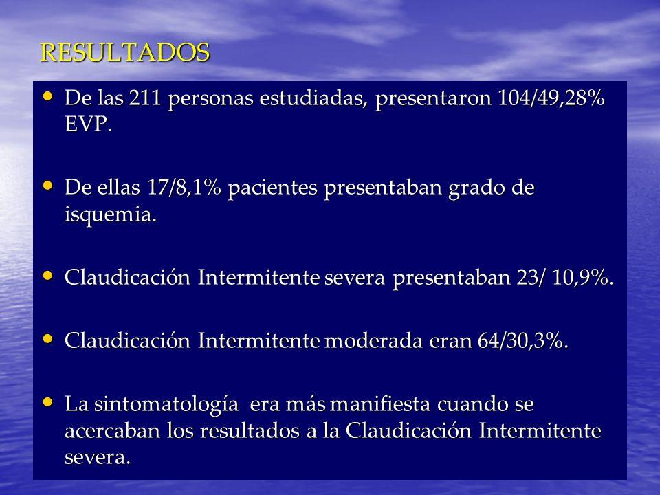 RESULTADOS De las 211 personas estudiadas, presentaron 104/49,28% EVP.