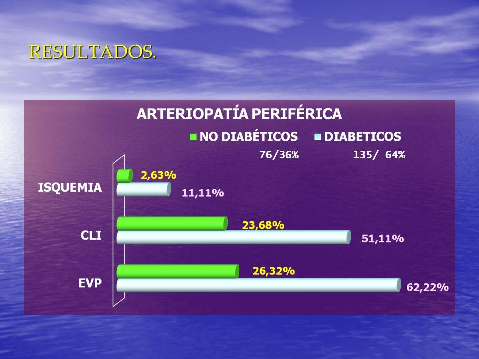 RESULTADOS. 76/36% 135/ 64%