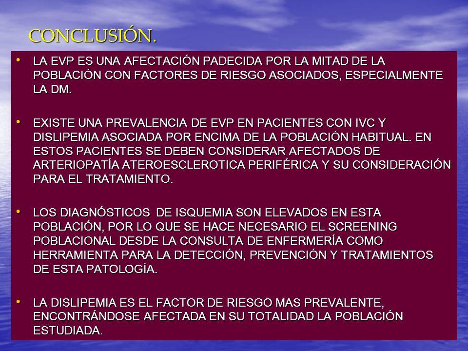 CONCLUSIÓN.LA EVP ES UNA AFECTACIÓN PADECIDA POR LA MITAD DE LA POBLACIÓN CON FACTORES DE RIESGO ASOCIADOS, ESPECIALMENTE LA DM.
