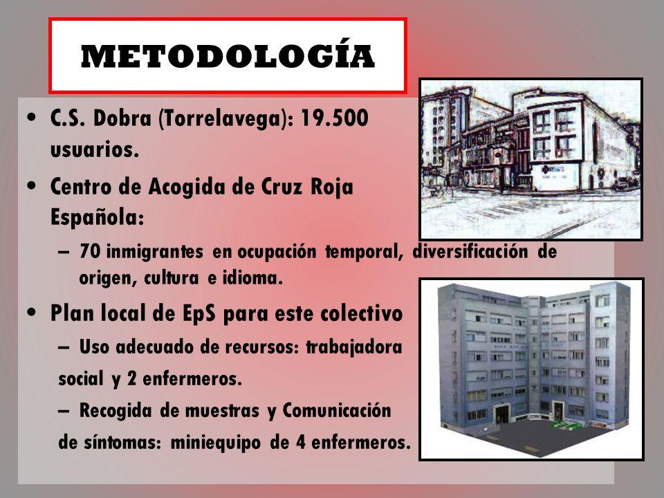 METODOLOGÍA C.S. Dobra (Torrelavega): 19.500 usuarios.