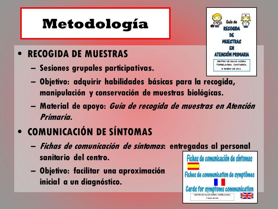 Metodología RECOGIDA DE MUESTRAS COMUNICACIÓN DE SÍNTOMAS