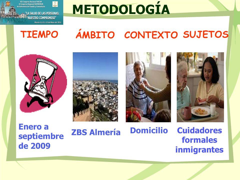 METODOLOGÍA TIEMPO ÁMBITO CONTEXTO SUJETOS Enero a septiembre de 2009