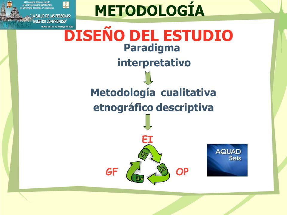 DISEÑO DEL ESTUDIO METODOLOGÍA Paradigma interpretativo