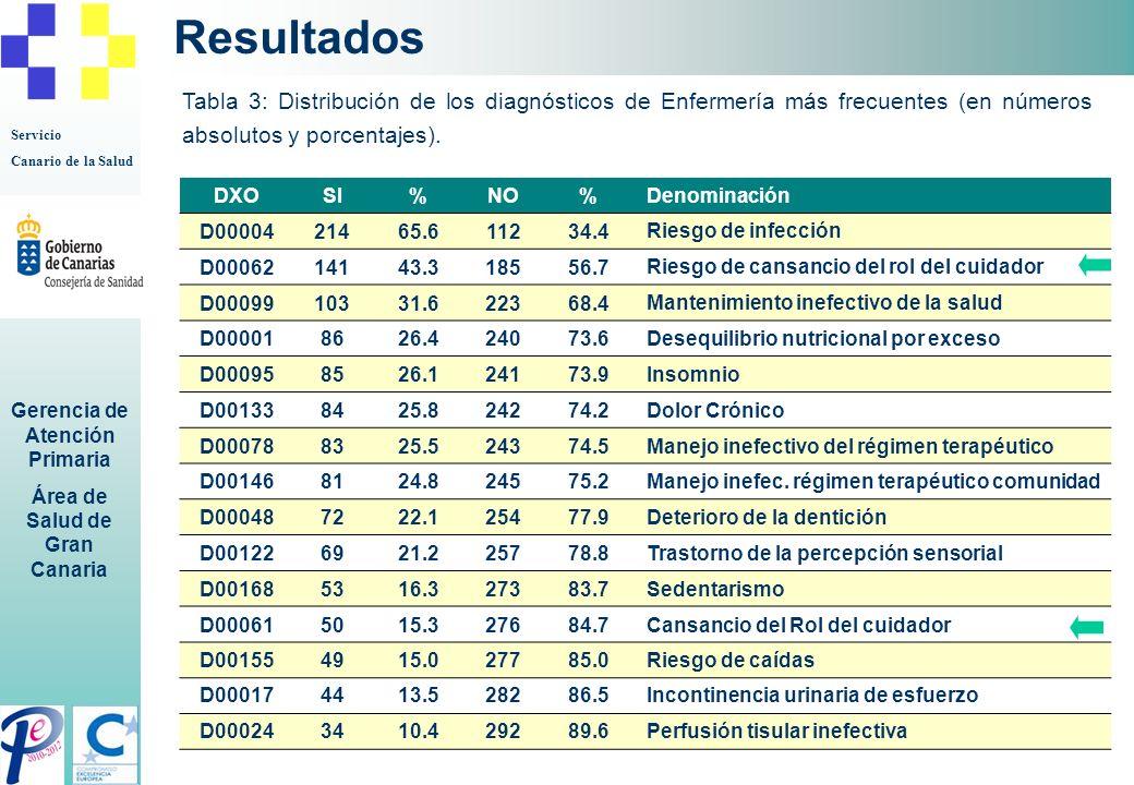 Resultados Tabla 3: Distribución de los diagnósticos de Enfermería más frecuentes (en números absolutos y porcentajes).