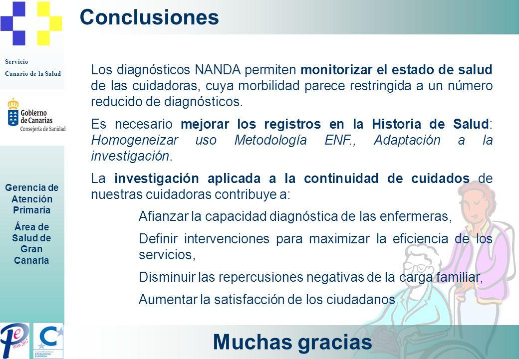 Conclusiones Muchas gracias